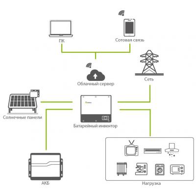 Автономная солнечная электростанция Growatt 4 кВт