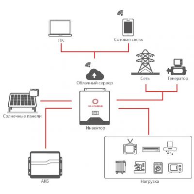 Автономная солнечная электростанция SW 2 кВт/0,54 кВт/2,4 кВт*ч